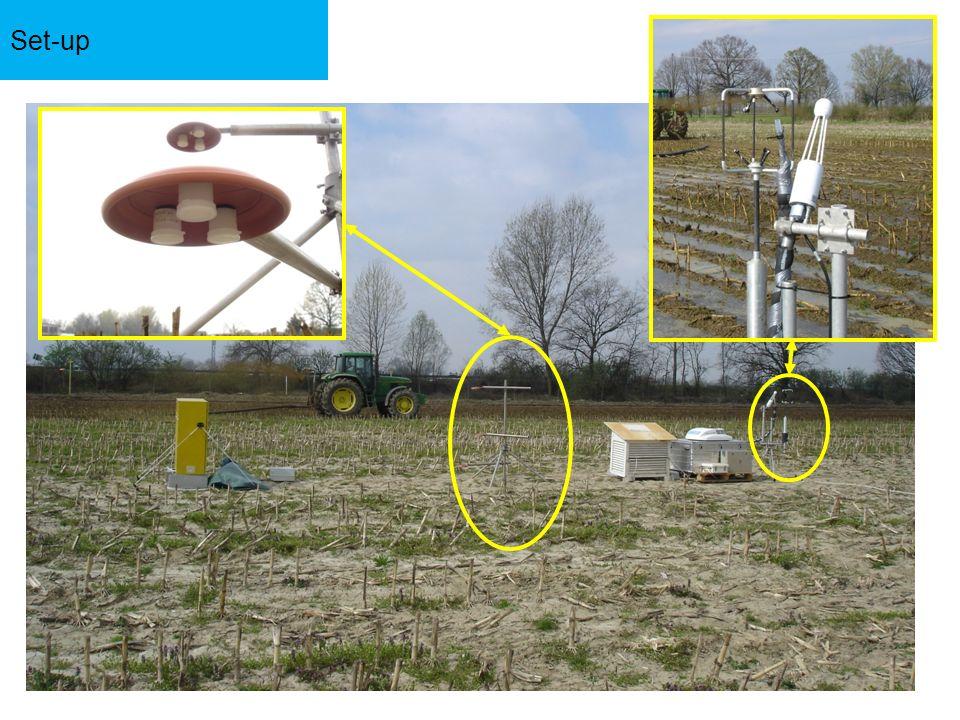 19 Landriano (45° 18; 9° 15 E) (Università di Milano) Field ~ 4 ha bare soil 27-31 March 2009 Surface spreading of cow slurry, filling after 24 h ~184 kgN ha -1 ~93 kgN-NH 4 + ha -1 Slurry spreading 15 cm