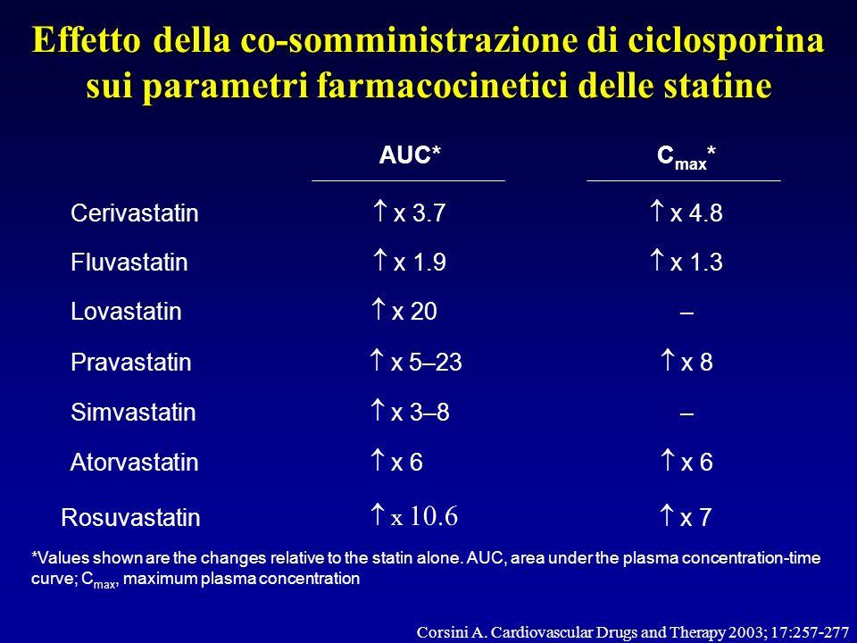 Effetto della co-somministrazione di ciclosporina sui parametri farmacocinetici delle statine Cerivastatin x 3.7 x 4.8 Fluvastatin x 1.9 x 1.3 Lovasta