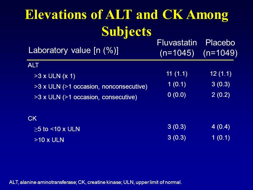 ALT >3 x ULN (x 1) >3 x ULN (>1 occasion, nonconsecutive) >3 x ULN (>1 occasion, consecutive) CK 5 to <10 x ULN >10 x ULN 11 (1.1) 1 (0.1) 0 (0.0) 3 (
