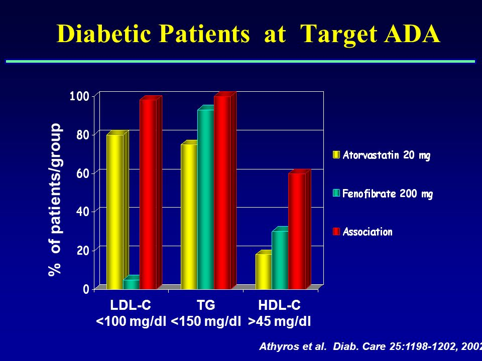 Diabetic Patients at Target ADA % of patients/group Athyros et al. Diab. Care 25:1198-1202, 2002 LDL-C <100 mg/dl TG <150 mg/dl HDL-C >45 mg/dl