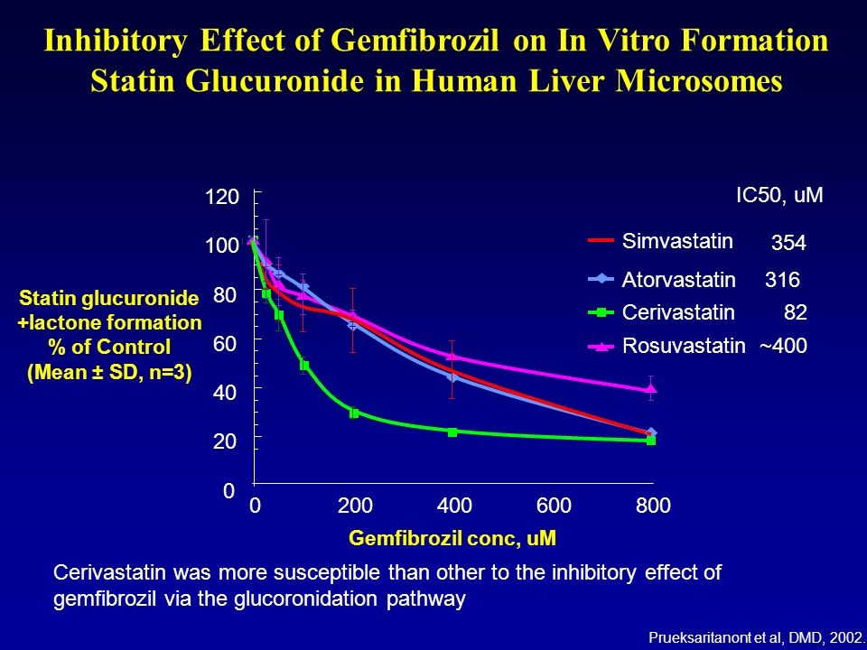 Inhibitory Effect of Gemfibrozil on In Vitro Formation Statin Glucuronide in Human Liver Microsomes 0 20 40 60 80 100 120 0200400600800 Simvastatin At