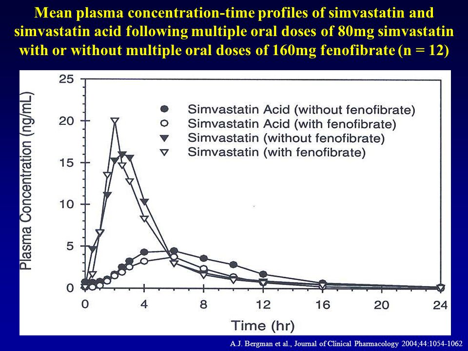 A.J. Bergman et al., Journal of Clinical Pharmacology 2004;44:1054-1062 Mean plasma concentration-time profiles of simvastatin and simvastatin acid fo