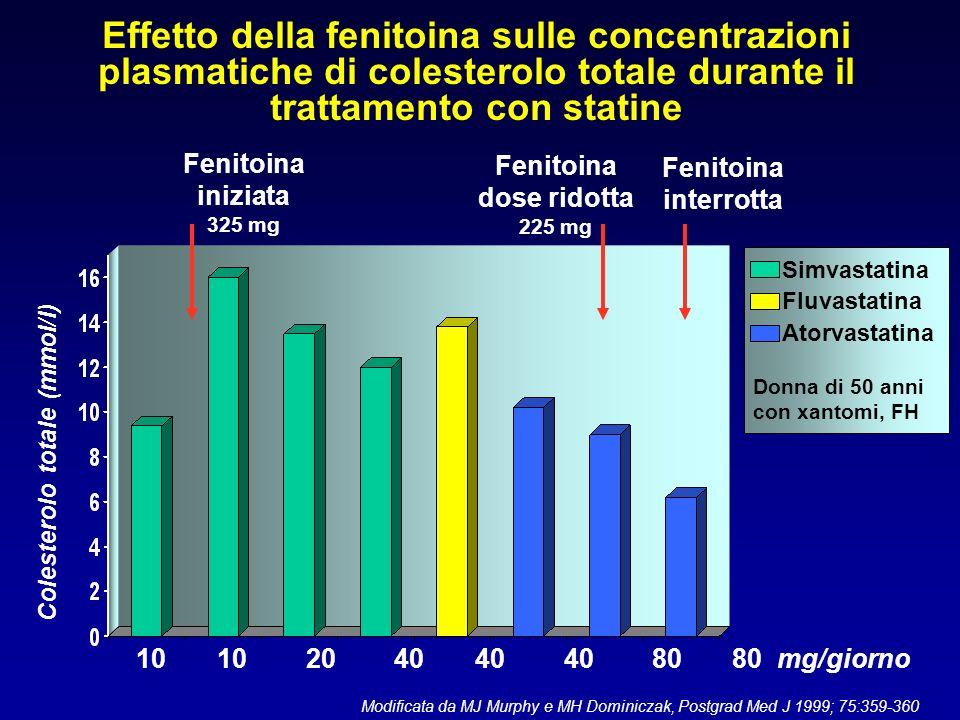Effetto della fenitoina sulle concentrazioni plasmatiche di colesterolo totale durante il trattamento con statine 10 10 20 40 40 40 80 80 mg/giorno Co