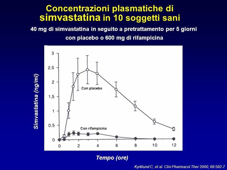 Concentrazioni plasmatiche di simvastatina in 10 soggetti sani Kyrklund C, et al. Clin Pharmacol Ther 2000; 68:592-7 40 mg di simvastatina in seguito