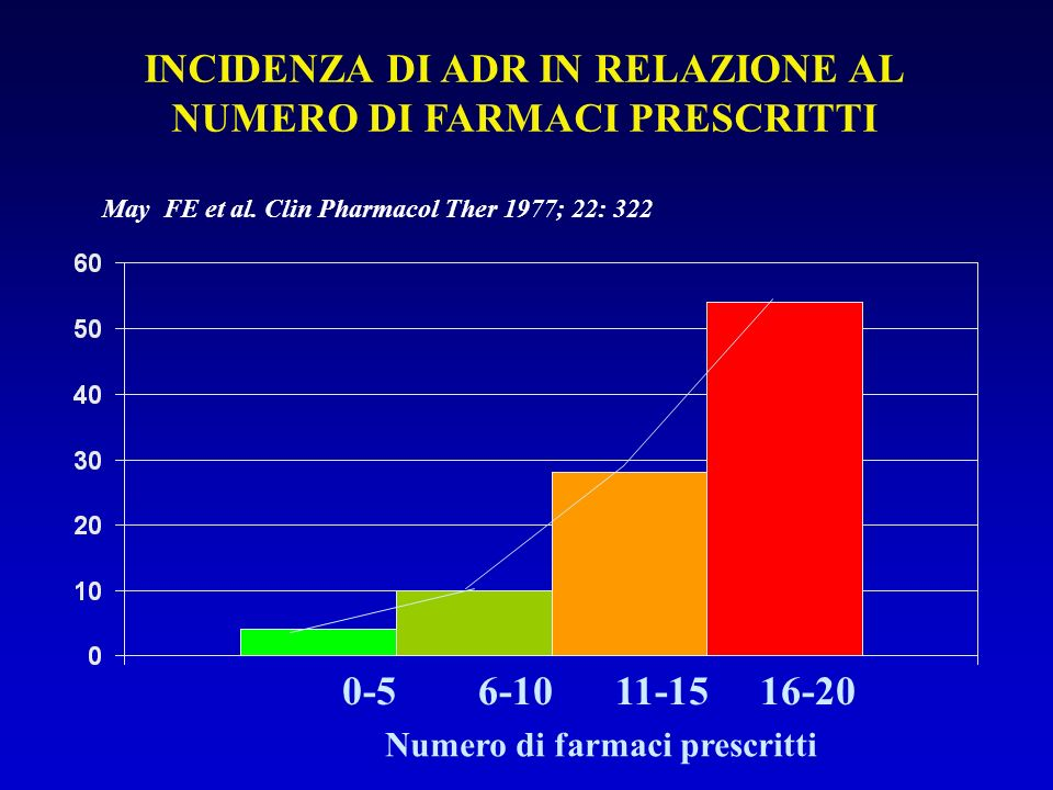 INCIDENZA DI ADR IN RELAZIONE AL NUMERO DI FARMACI PRESCRITTI 0-5 6-10 11-15 16-20 Numero di farmaci prescritti May FE et al. Clin Pharmacol Ther 1977