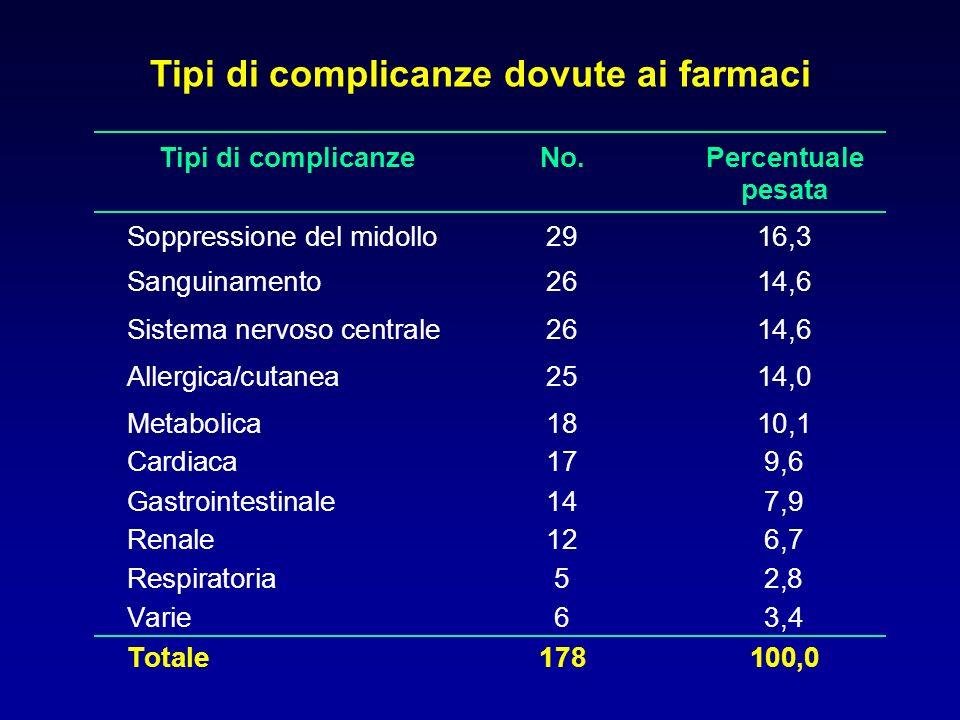 Tipi di complicanze dovute ai farmaci