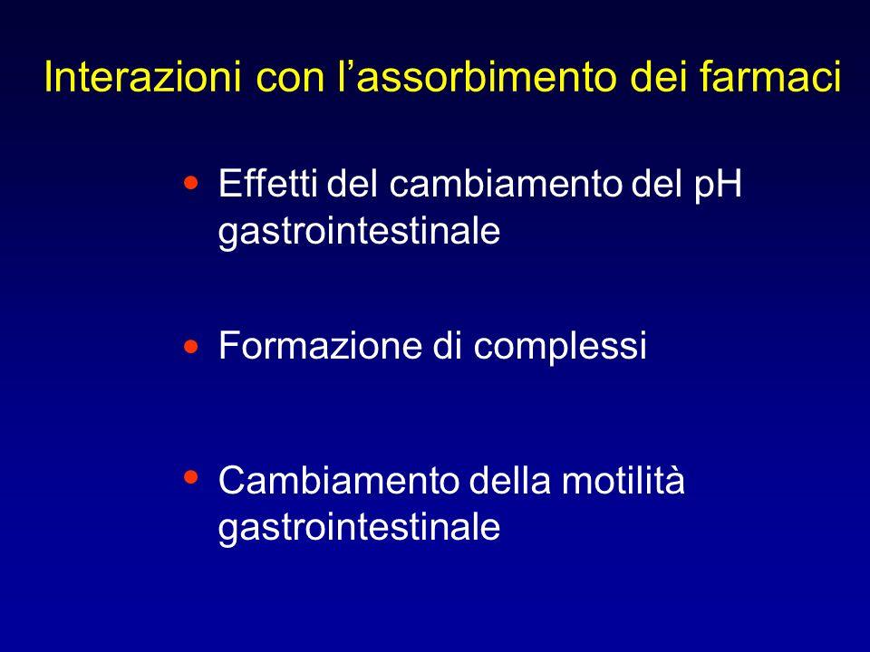 Interazioni con lassorbimento dei farmaci Effetti del cambiamento del pH gastrointestinale Formazione di complessi Cambiamento della motilità gastroin