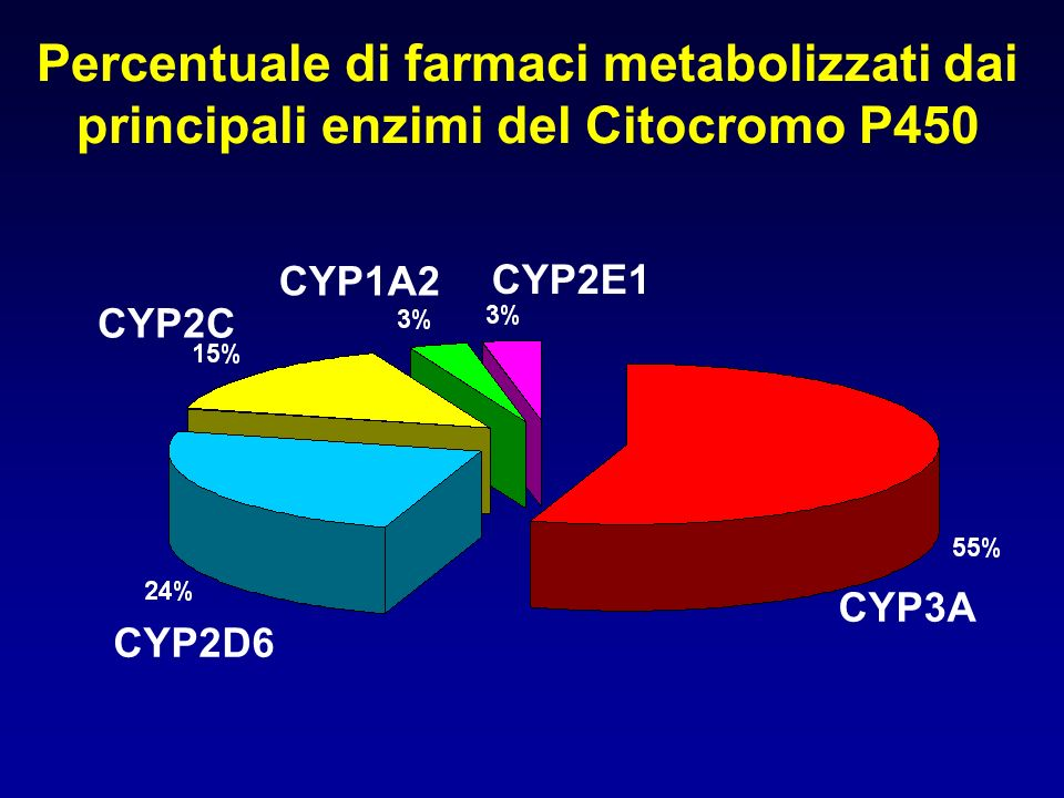 Percentuale di farmaci metabolizzati dai principali enzimi del Citocromo P450 CYP3A CYP2D6 CYP2C CYP1A2 CYP2E1