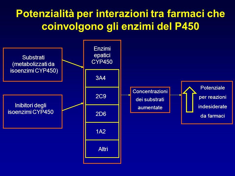 Potenzialità per interazioni tra farmaci che coinvolgono gli enzimi del P450 Substrati (metabolizzati da isoenzimi CYP450) Inibitori degli isoenzimi C