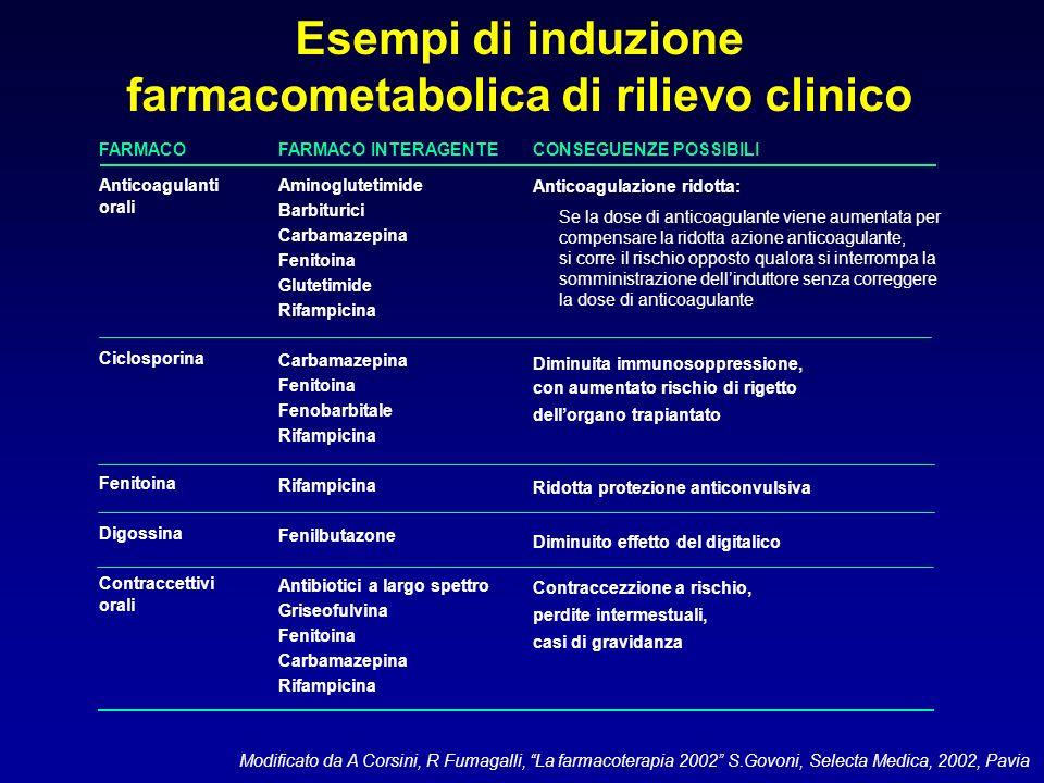 Esempi di induzione farmacometabolica di rilievo clinico FARMACO Anticoagulanti orali Ciclosporina Fenitoina Digossina Contraccettivi orali FARMACO IN