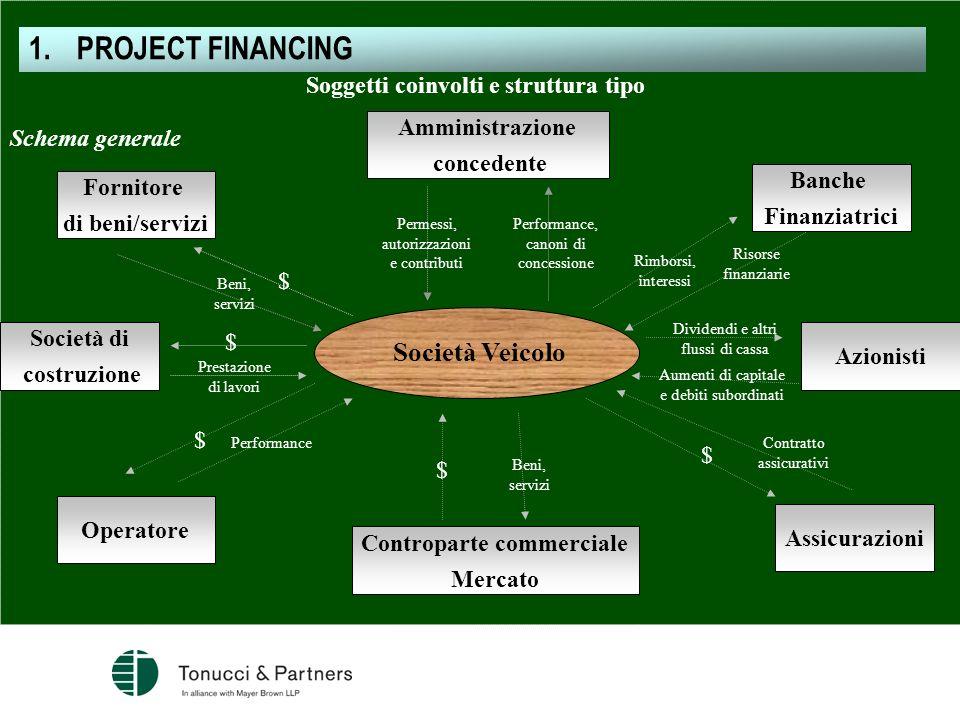 Soggetti coinvolti e struttura tipo Schema generale Società Veicolo Fornitore di beni/servizi Beni, servizi $ Amministrazione concedente Performance,