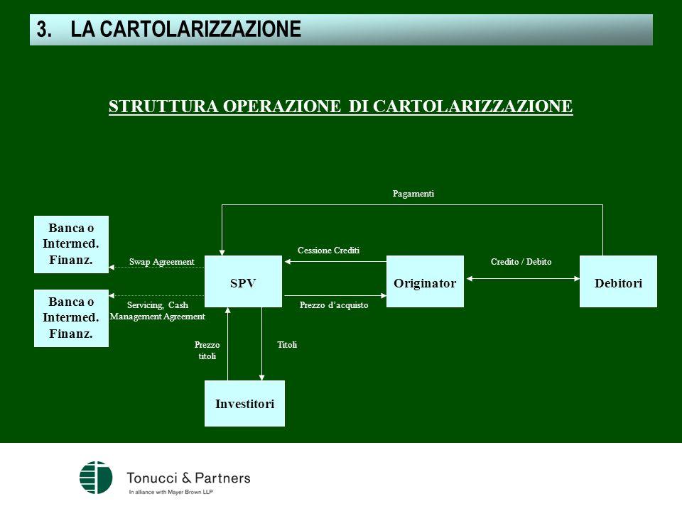 Pagamenti Credito / Debito Prezzo dacquisto TitoliPrezzo titoli Servicing, Cash Management Agreement Swap Agreement Banca o Intermed. Finanz. Investit