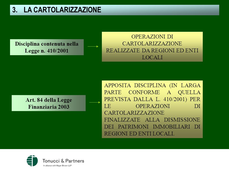 OPERAZIONI DI CARTOLARIZZAZIONE REALIZZATE DA REGIONI ED ENTI LOCALI Disciplina contenuta nella Legge n. 410/2001 Art. 84 della Legge Finanziaria 2003