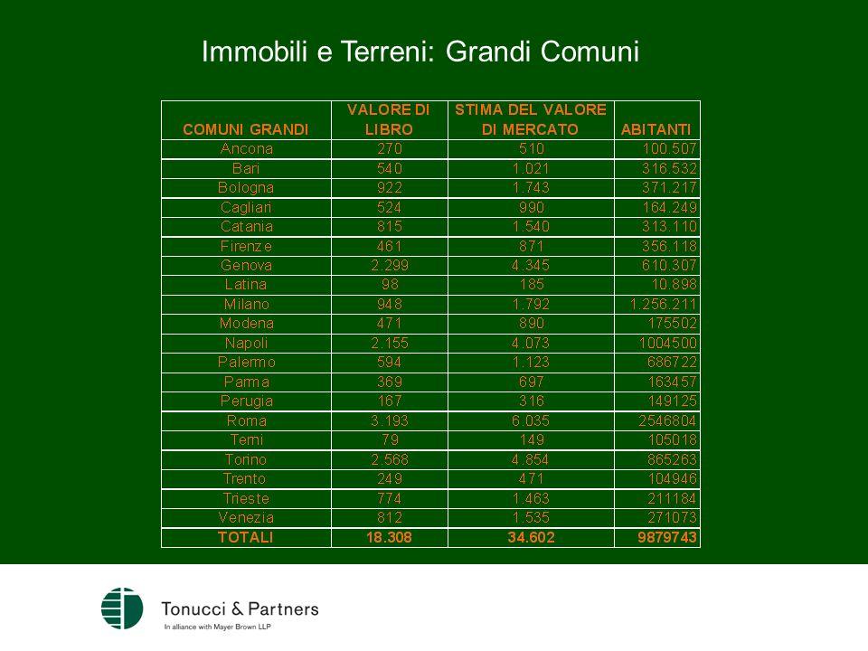 Immobili e Terreni: Grandi Comuni