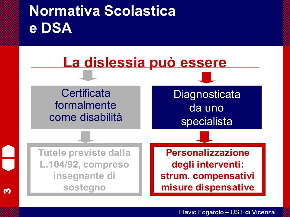 3 Flavio Fogarolo – UST di Vicenza Certificata formalmente come disabilità Normativa Scolastica e DSA La dislessia può essere Diagnosticata da uno specialista Tutele previste dalla L.104/92, compreso insegnante di sostegno Personalizzazione degli interventi: strum.