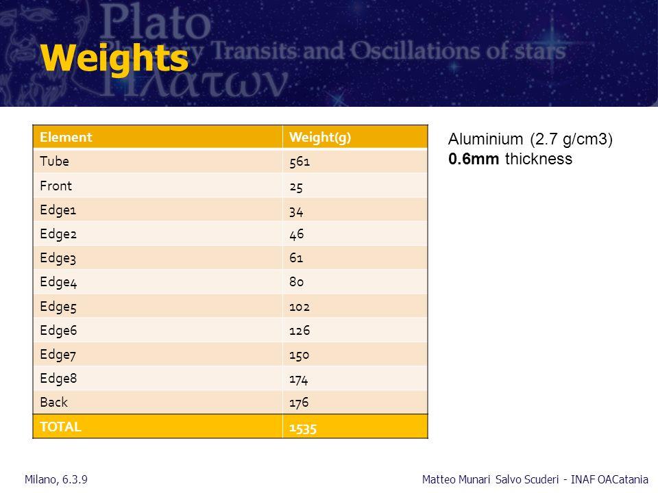Weights ElementWeight(g) Tube561 Front25 Edge134 Edge246 Edge361 Edge480 Edge5102 Edge6126 Edge7150 Edge8174 Back176 TOTAL1535 Milano, 6.3.9Matteo Munari Salvo Scuderi - INAF OACatania Aluminium (2.7 g/cm3) 0.6mm thickness