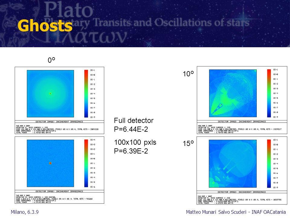 Ghosts Milano, 6.3.9Matteo Munari Salvo Scuderi - INAF OACatania 0° 10° 15° Full detector P=6.44E-2 100x100 pxls P=6.39E-2