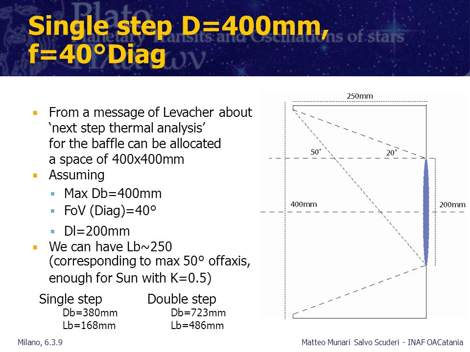 Single step D=400mm, f=40°Diag From a message of Levacher about next step thermal analysis for the baffle can be allocated a space of 400x400mm Assuming Max Db=400mm FoV (Diag)=40° Dl=200mm We can have Lb~250 (corresponding to max 50° offaxis, enough for Sun with K=0.5) Milano, 6.3.9Matteo Munari Salvo Scuderi - INAF OACatania Single step Db=380mm Lb=168mm Double step Db=723mm Lb=486mm