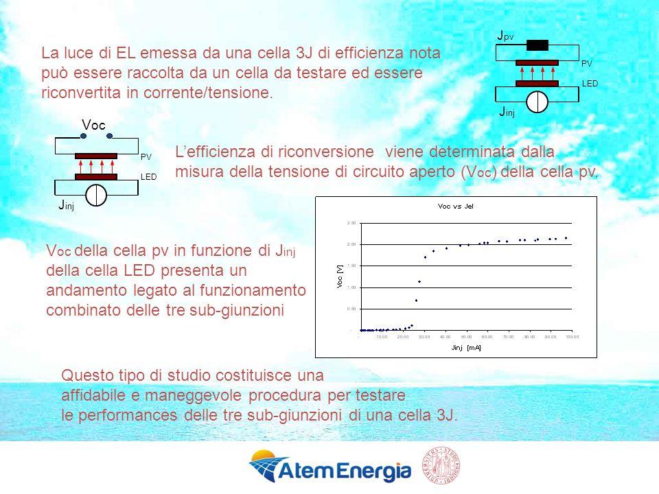 La luce di EL emessa da una cella 3J di efficienza nota può essere raccolta da un cella da testare ed essere riconvertita in corrente/tensione. J inj