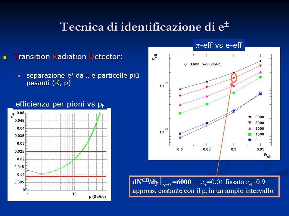 Tecnica di identificazione di e Tecnica di identificazione di e Transition Radiation Detector: Transition Radiation Detector: separazione e da e particelle più pesanti (K, p) separazione e da e particelle più pesanti (K, p) dN CH /dy y=0 =6000 fissato el =0.9 appross.