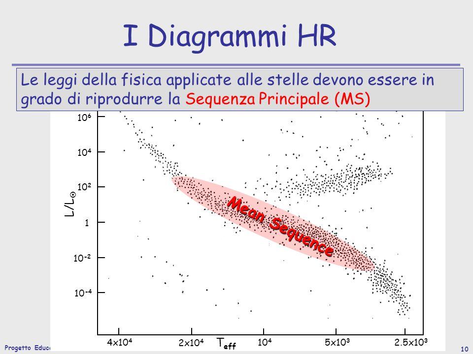 Progetto Educativo 2007/2008 10 I Diagrammi HR L/L T eff 10 6 10 4 10 2 1 10 -2 10 -4 4x10 4 2x10 4 10 4 5x10 3 2.5x10 3 Mean Sequence Le leggi della fisica applicate alle stelle devono essere in grado di riprodurre la Sequenza Principale (MS)