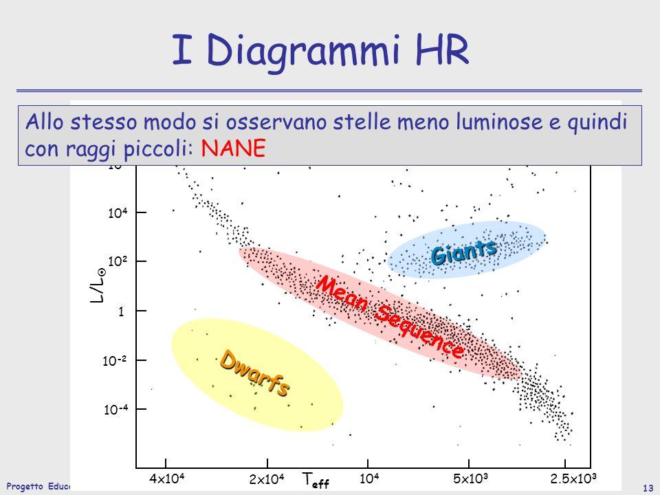 Progetto Educativo 2007/2008 13 I Diagrammi HR L/L T eff 10 6 10 4 10 2 1 10 -2 10 -4 4x10 4 2x10 4 10 4 5x10 3 2.5x10 3 Mean Sequence Giants Allo stesso modo si osservano stelle meno luminose e quindi con raggi piccoli: NANE Dwarfs