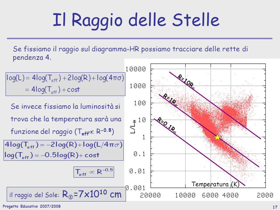 Progetto Educativo 2007/2008 17 L/L Temperatura (K) R=10R R=1R R=0.1R Se invece fissiamo la luminosità si trova che la temperatura sarà una funzione del raggio (T eff R -0.5 ) Il Raggio delle Stelle Se fissiamo il raggio sul diagramma-HR possiamo tracciare delle rette di pendenza 4.