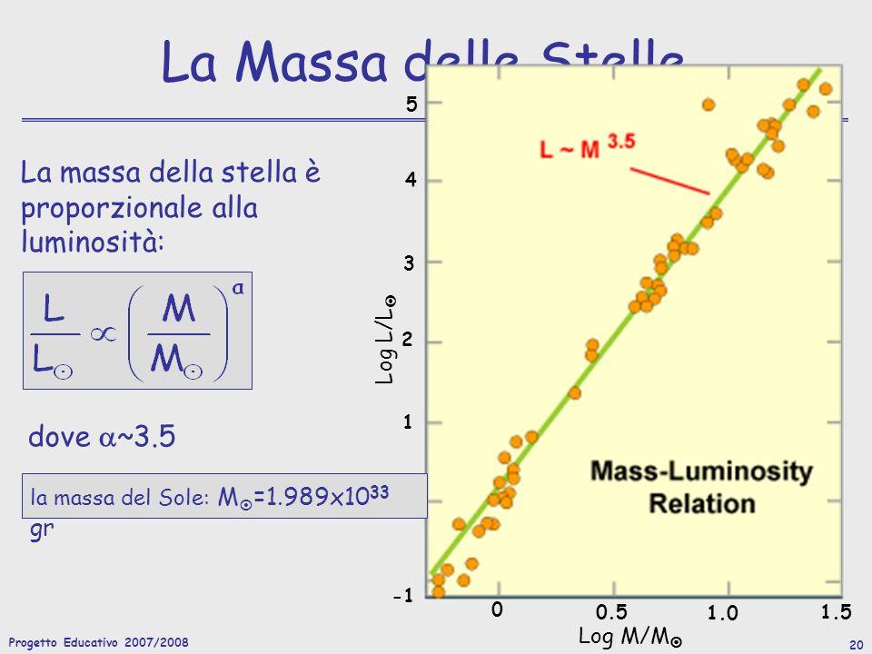 Progetto Educativo 2007/2008 20 La Massa delle Stelle La massa della stella è proporzionale alla luminosità: 0 0.5 1.0 1.5 0 1 2 3 4 5 Log M/M Log L/L dove ~3.5 la massa del Sole: M =1.989x10 33 gr