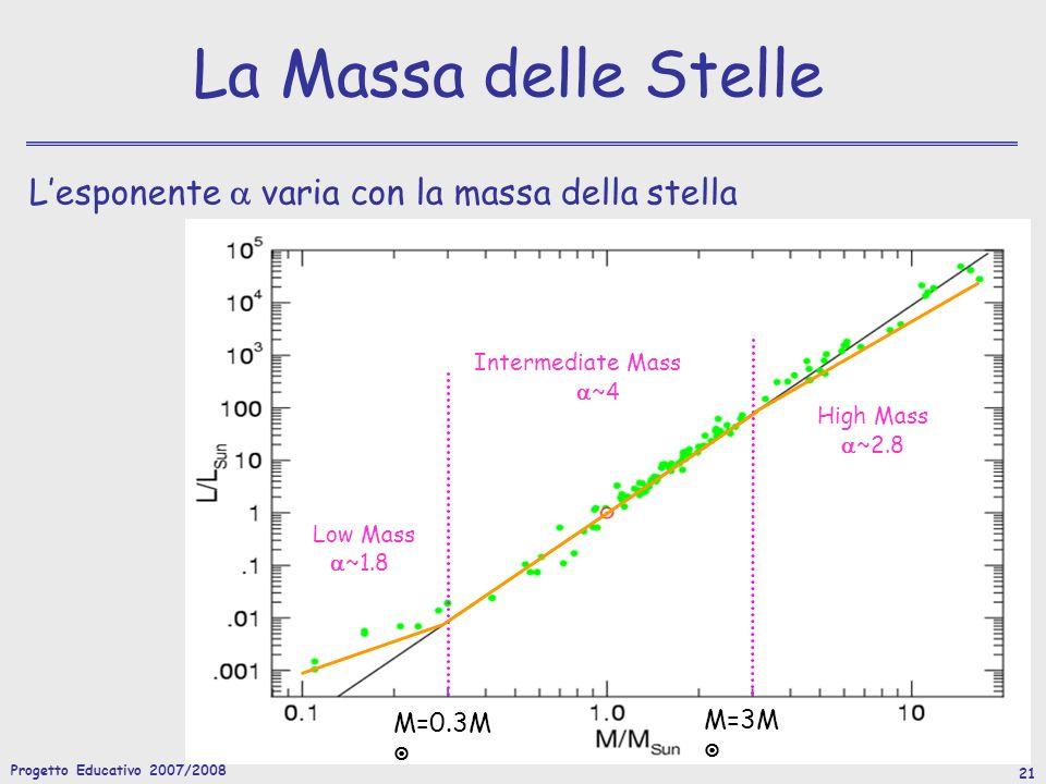 Progetto Educativo 2007/2008 21 La Massa delle Stelle Lesponente varia con la massa della stella Intermediate Mass ~4 Low Mass ~1.8 High Mass ~2.8 M=0.3M M=3M