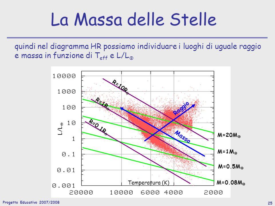 Progetto Educativo 2007/2008 25 La Massa delle Stelle quindi nel diagramma HR possiamo individuare i luoghi di uguale raggio e massa in funzione di T eff e L/L R=10R R=0.1R R=1R L/L Temperatura (K) M=20M M=1M M=0.5M M=0.08M Raggio Massa