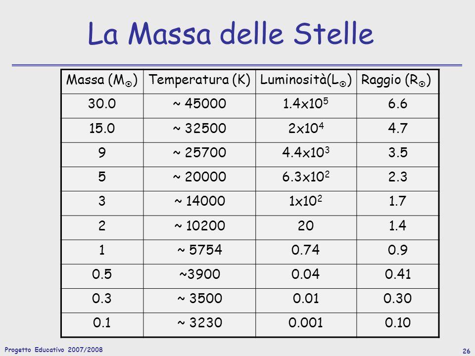 Progetto Educativo 2007/2008 26 La Massa delle Stelle Massa (M )Temperatura (K)Luminosità(L )Raggio (R ) 30.0~ 450001.4x10 5 6.6 15.0~ 325002x10 4 4.7 9~ 257004.4x10 3 3.5 5~ 200006.3x10 2 2.3 3~ 140001x10 2 1.7 2~ 10200201.4 1~ 57540.740.9 0.5~39000.040.41 0.3~ 35000.010.30 0.1~ 32300.0010.10