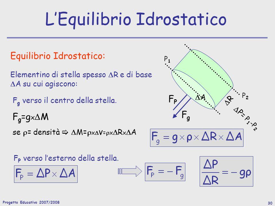 Progetto Educativo 2007/2008 30 LEquilibrio Idrostatico Equilibrio Idrostatico: F g =g x M se = densità M= x V= x R x A Elementino di stella spesso R e di base A su cui agiscono: F P verso lesterno della stella.