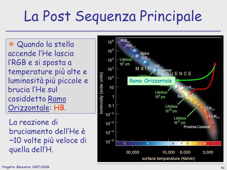 Progetto Educativo 2007/2008 61 La Post Sequenza Principale Quando la stella accende lHe lascia lRGB e si sposta a temperature più alte e luminosità più piccole e brucia lHe sul cosiddetto Ramo Orizzontale: HB.
