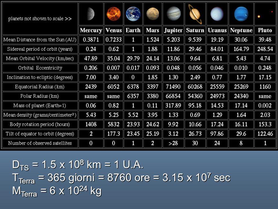 FORMAZIONE DEI PROTOPIANETI condensazione del gas in particelle solide (grani) aggregazione di grani di particelle solide fino alla formazione di planetesimi di dimensioni attorno al chilometro agglomerazione dei planetesimi in protopianeti Acquisizione di gas dal mezzo interplanetario e/o produzione di gas da impatti successivi Formazione dellatmosfera