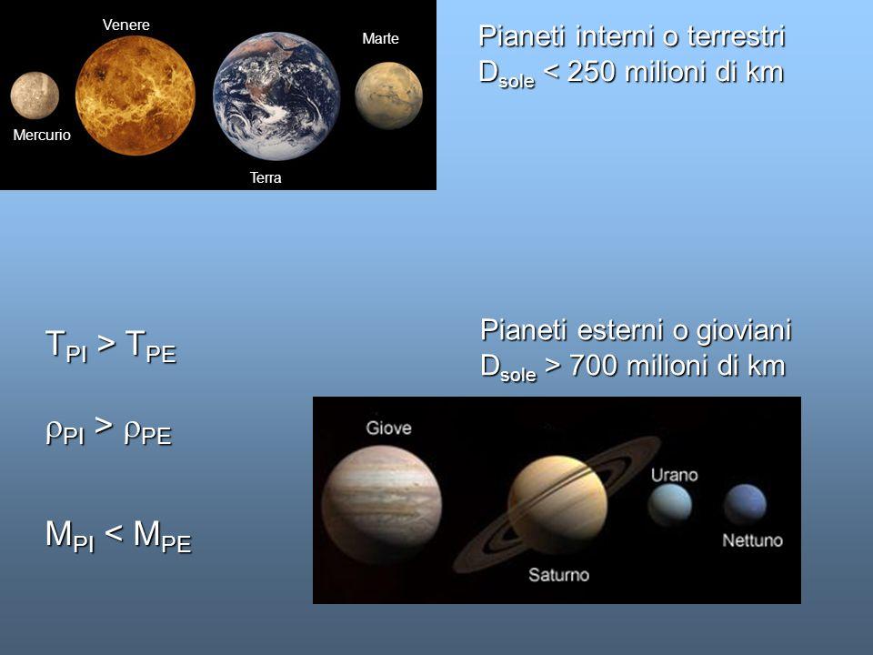 ELIMINAZIONE DELLA NUBE RESIDUA Stella in fase T Tauri (10 6 -10 7 anni) Vento stellare con v = 400 - 500 km/s Il gas e le particelle con diametro inferiore a una decina di centimetri vengono eliminate dal sistema protoplanetario