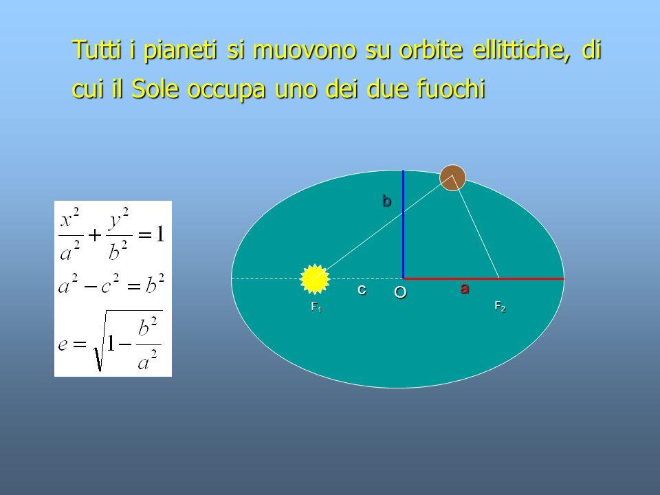 Il segmento che collega un pianeta al Sole descrive aree uguali in tempi uguali 123 4