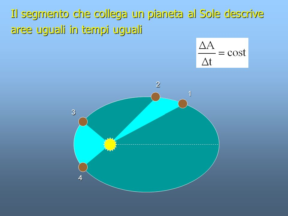 1 392 000 km 143 000 km Esempio Sole-Giove D oss >> D SG