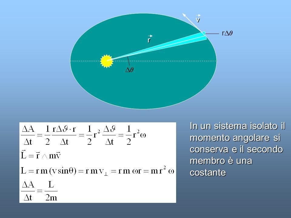 Il quadrato del periodo di qualunque pianeta è proporzionale al cubo della sua distanza media dal Sole