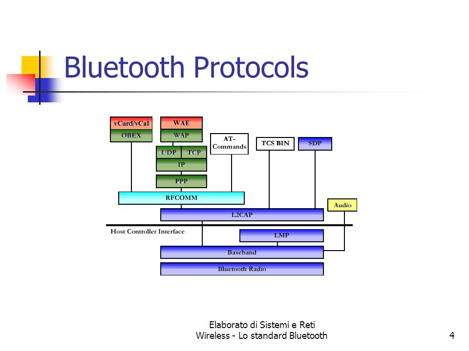 Elaborato di Sistemi e Reti Wireless - Lo standard Bluetooth4 Bluetooth Protocols