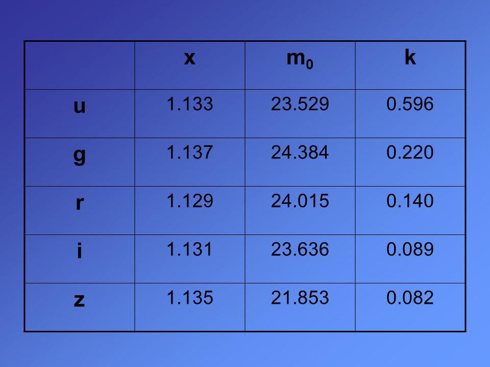 xm0m0 k u 1.13323.5290.596 g 1.13724.3840.220 r 1.12924.0150.140 i 1.13123.6360.089 z 1.13521.8530.082