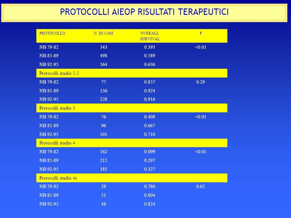 PROTOCOLLI AIEOP RISULTATI TERAPEUTICI PROTOCOLLON. DI CASIOVERALL SURVIVAL P NB 79-823430.393<0.01 NB 85-894980.589 NB 92-955640.636 Protocolli stadi