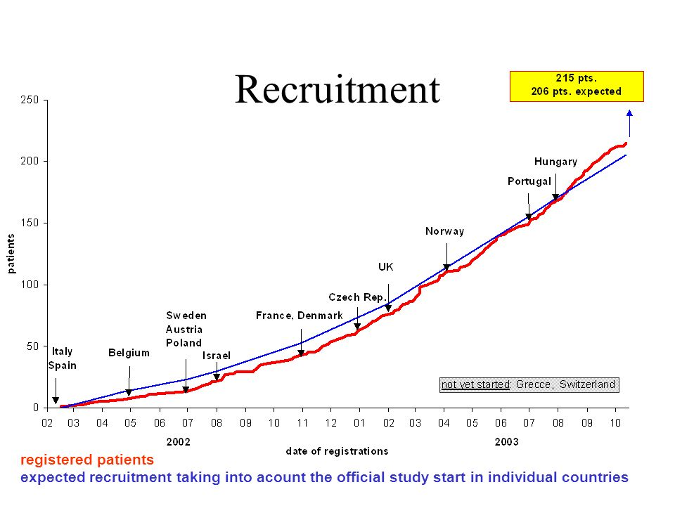 Recruitment registered patients expected recruitment taking into acount the official study start in individual countries