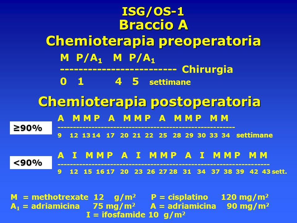 ISG/OS-1 Chemioterapia postoperatoria Chemioterapia postoperatoria A M M P A M M P A M M P M M -------------------------------------------------------