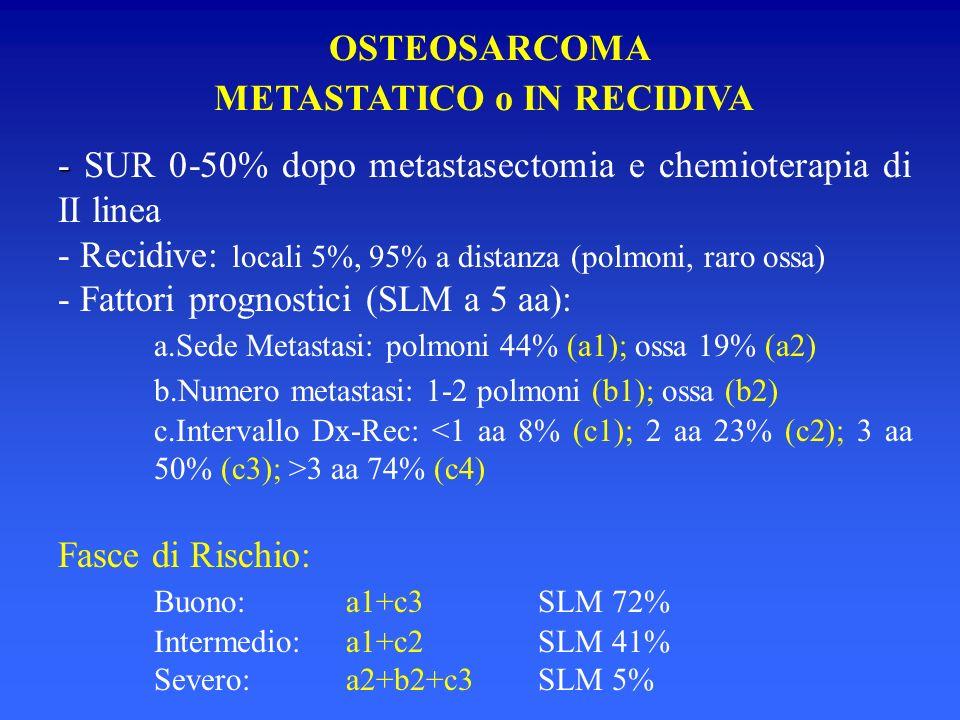 - - SUR 0-50% dopo metastasectomia e chemioterapia di II linea - Recidive: locali 5%, 95% a distanza (polmoni, raro ossa) - Fattori prognostici (SLM a