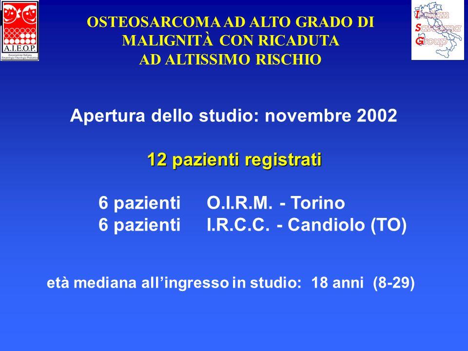 OSTEOSARCOMA AD ALTO GRADO DI MALIGNITÀ CON RICADUTA AD ALTISSIMO RISCHIO Apertura dello studio: novembre 2002 12 pazienti registrati 6 pazienti O.I.R