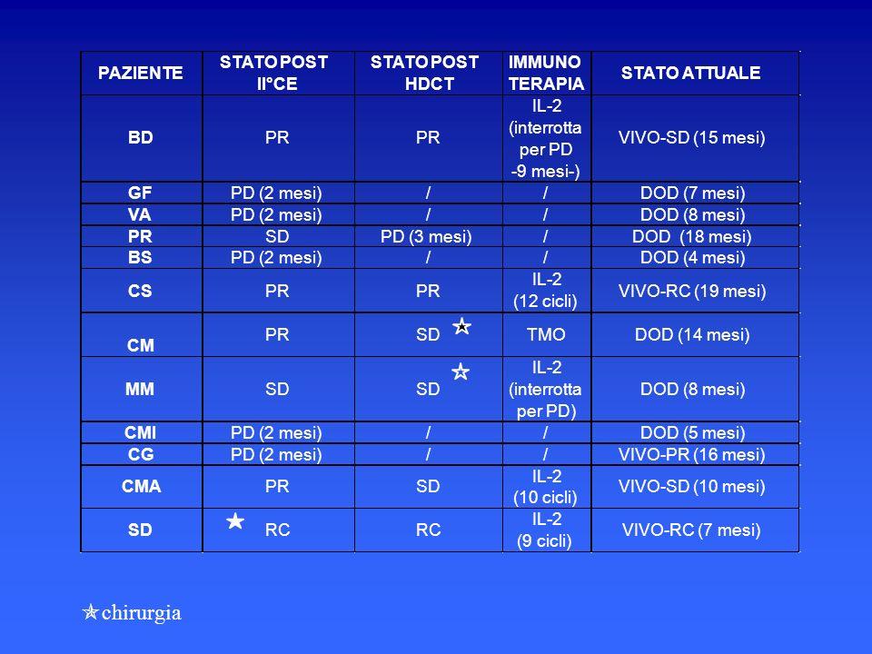 PAZIENTE STATO POST II°CE STATO POST HDCT IMMUNO TERAPIA STATO ATTUALE BDPR IL-2 (interrotta per PD -9 mesi-) VIVO-SD (15 mesi) GFPD (2 mesi)//DOD (7