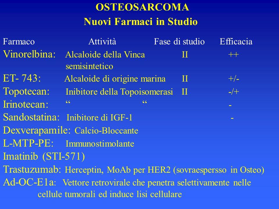 Farmaco Attività Fase di studio Efficacia Vinorelbina: Alcaloide della Vinca II ++ semisintetico ET- 743: Alcaloide di origine marina II +/- Topotecan