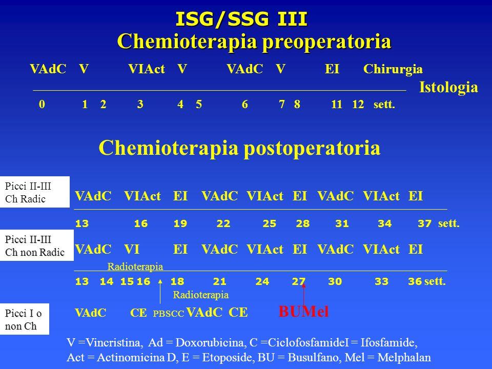 ISG/SSG III Chemioterapia postoperatoria VAdCVIActEI VAdC VIAct EI VAdC VIAct EI 13 1619 22 25 28 31 34 37 sett. V =Vincristina, Ad = Doxorubicina, C
