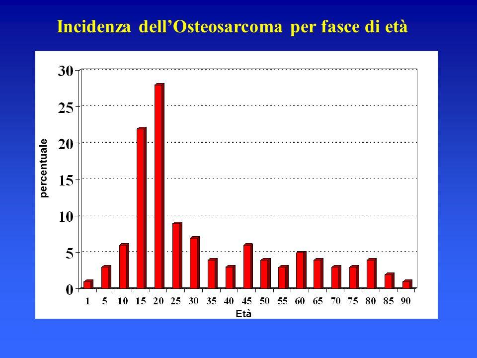 Incidenza dellOsteosarcoma per fasce di età percentuale Età