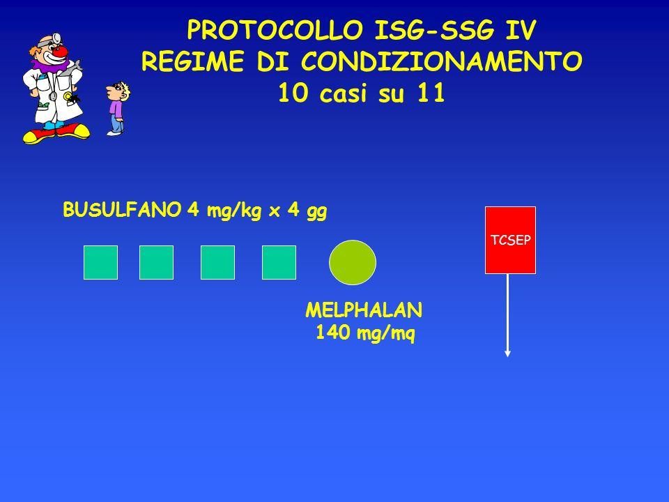 BUSULFANO 4 mg/kg x 4 gg TCSEP MELPHALAN 140 mg/mq PROTOCOLLO ISG-SSG IV REGIME DI CONDIZIONAMENTO 10 casi su 11